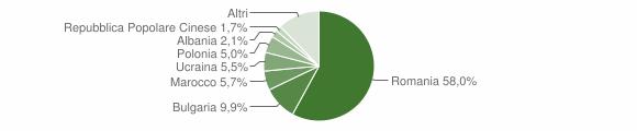 Grafico cittadinanza stranieri - Corigliano-Rossano 2019