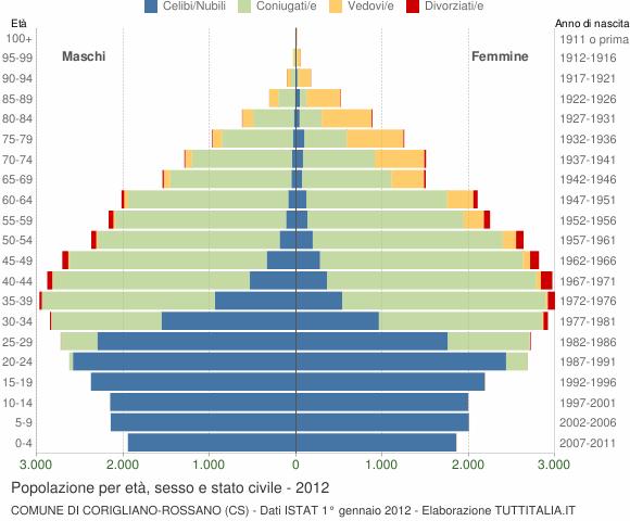 Grafico Popolazione per età, sesso e stato civile Comune di Corigliano-Rossano (CS)