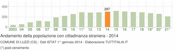 Grafico andamento popolazione stranieri Comune di Luzzi (CS)