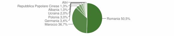 Grafico cittadinanza stranieri - Luzzi 2014