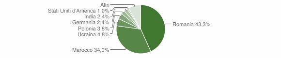 Grafico cittadinanza stranieri - Luzzi 2017