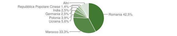 Grafico cittadinanza stranieri - Luzzi 2018