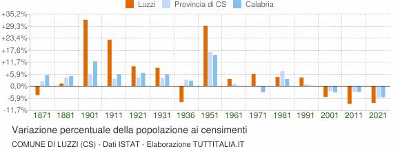 Grafico variazione percentuale della popolazione Comune di Luzzi (CS)