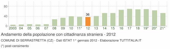 Grafico andamento popolazione stranieri Comune di Serrastretta (CZ)