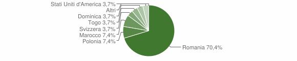 Grafico cittadinanza stranieri - Serrastretta 2008