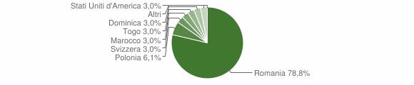 Grafico cittadinanza stranieri - Serrastretta 2009