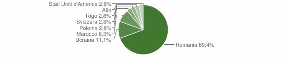 Grafico cittadinanza stranieri - Serrastretta 2012
