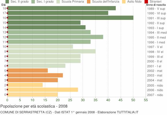 Grafico Popolazione in età scolastica - Serrastretta 2008