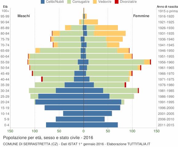 Grafico Popolazione per età, sesso e stato civile Comune di Serrastretta (CZ)
