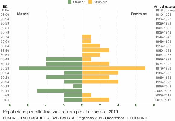 Grafico cittadini stranieri - Serrastretta 2019