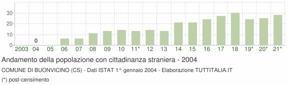 Grafico andamento popolazione stranieri Comune di Buonvicino (CS)