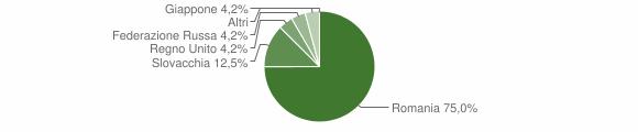 Grafico cittadinanza stranieri - Buonvicino 2016