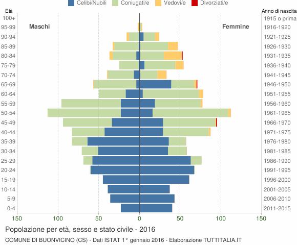 Grafico Popolazione per età, sesso e stato civile Comune di Buonvicino (CS)