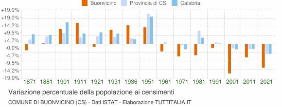 Grafico variazione percentuale della popolazione Comune di Buonvicino (CS)