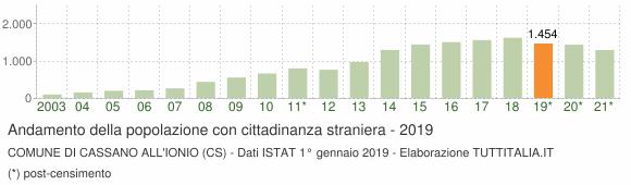 Grafico andamento popolazione stranieri Comune di Cassano all'Ionio (CS)
