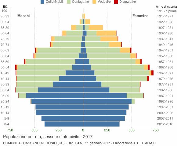 Grafico Popolazione per età, sesso e stato civile Comune di Cassano all'Ionio (CS)