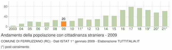 Grafico andamento popolazione stranieri Comune di Ferruzzano (RC)