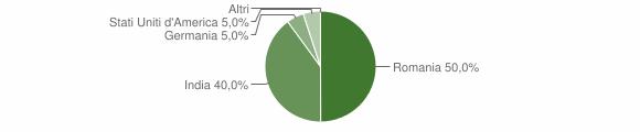 Grafico cittadinanza stranieri - Ferruzzano 2009