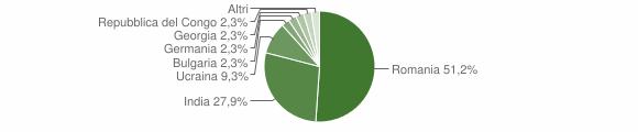 Grafico cittadinanza stranieri - Ferruzzano 2014