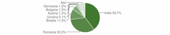 Grafico cittadinanza stranieri - Ferruzzano 2017