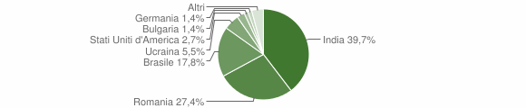 Grafico cittadinanza stranieri - Ferruzzano 2018