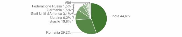 Grafico cittadinanza stranieri - Ferruzzano 2019