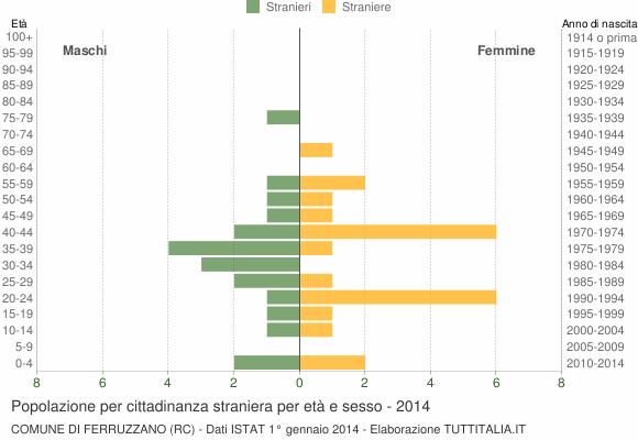 Grafico cittadini stranieri - Ferruzzano 2014