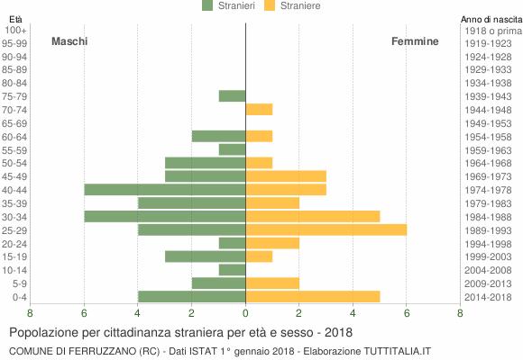 Grafico cittadini stranieri - Ferruzzano 2018