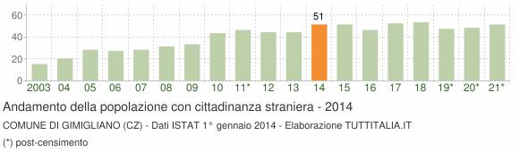 Grafico andamento popolazione stranieri Comune di Gimigliano (CZ)