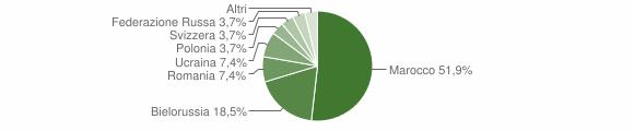 Grafico cittadinanza stranieri - Gimigliano 2006
