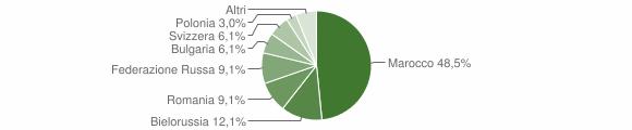 Grafico cittadinanza stranieri - Gimigliano 2009