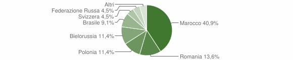 Grafico cittadinanza stranieri - Gimigliano 2012