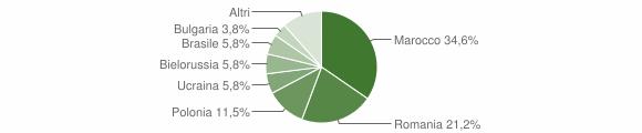 Grafico cittadinanza stranieri - Gimigliano 2017