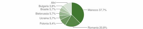 Grafico cittadinanza stranieri - Gimigliano 2018