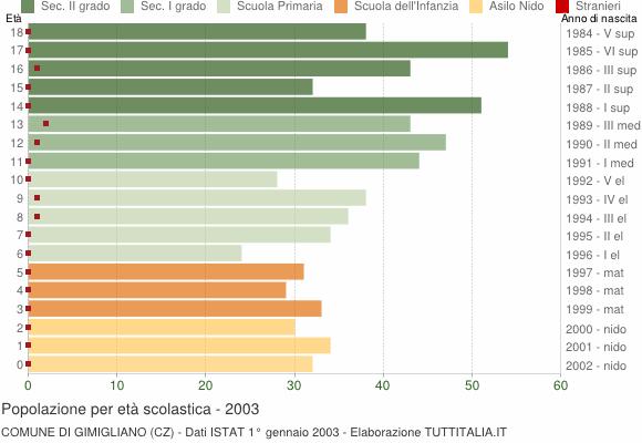 Grafico Popolazione in età scolastica - Gimigliano 2003