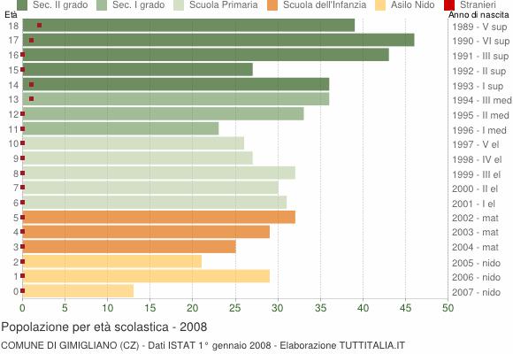 Grafico Popolazione in età scolastica - Gimigliano 2008