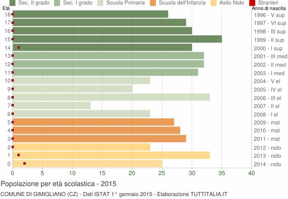 Grafico Popolazione in età scolastica - Gimigliano 2015