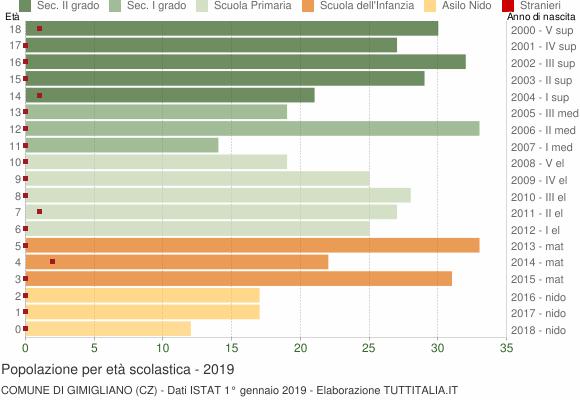 Grafico Popolazione in età scolastica - Gimigliano 2019