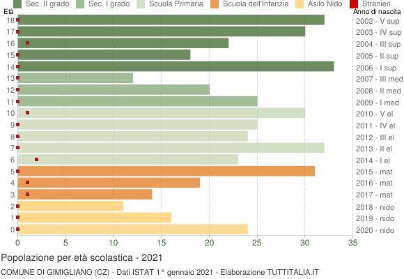 Grafico Popolazione in età scolastica - Gimigliano 2021