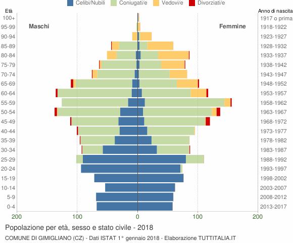 Grafico Popolazione per età, sesso e stato civile Comune di Gimigliano (CZ)