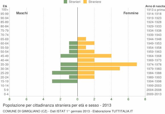 Grafico cittadini stranieri - Gimigliano 2013