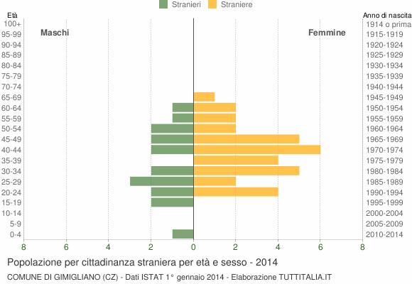 Grafico cittadini stranieri - Gimigliano 2014