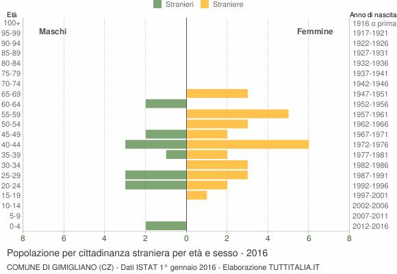 Grafico cittadini stranieri - Gimigliano 2016