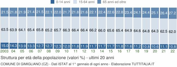 Grafico struttura della popolazione Comune di Gimigliano (CZ)
