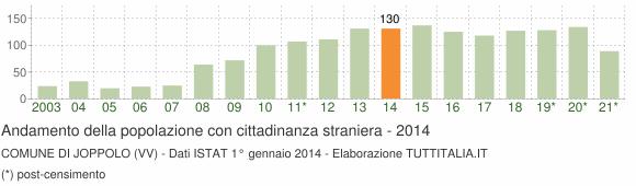 Grafico andamento popolazione stranieri Comune di Joppolo (VV)