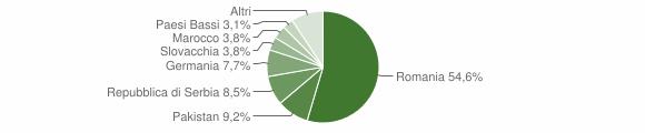 Grafico cittadinanza stranieri - Joppolo 2014