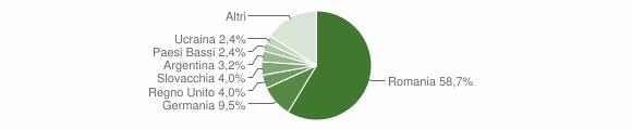 Grafico cittadinanza stranieri - Joppolo 2018