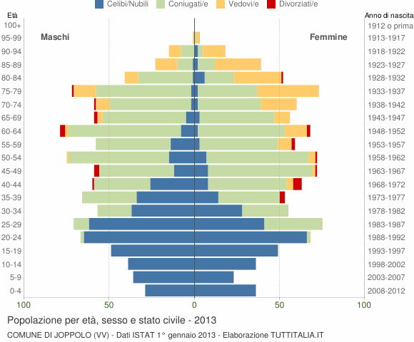 Grafico Popolazione per età, sesso e stato civile Comune di Joppolo (VV)