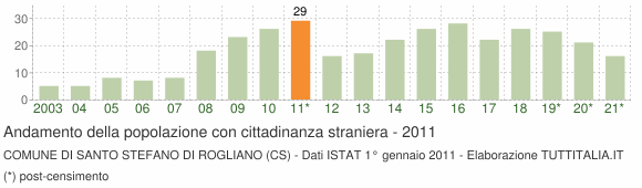 Grafico andamento popolazione stranieri Comune di Santo Stefano di Rogliano (CS)