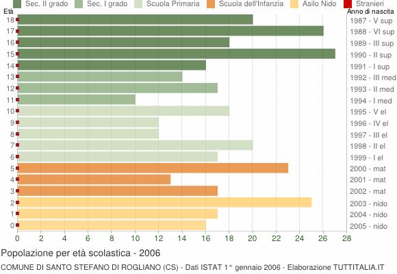 Grafico Popolazione in età scolastica - Santo Stefano di Rogliano 2006